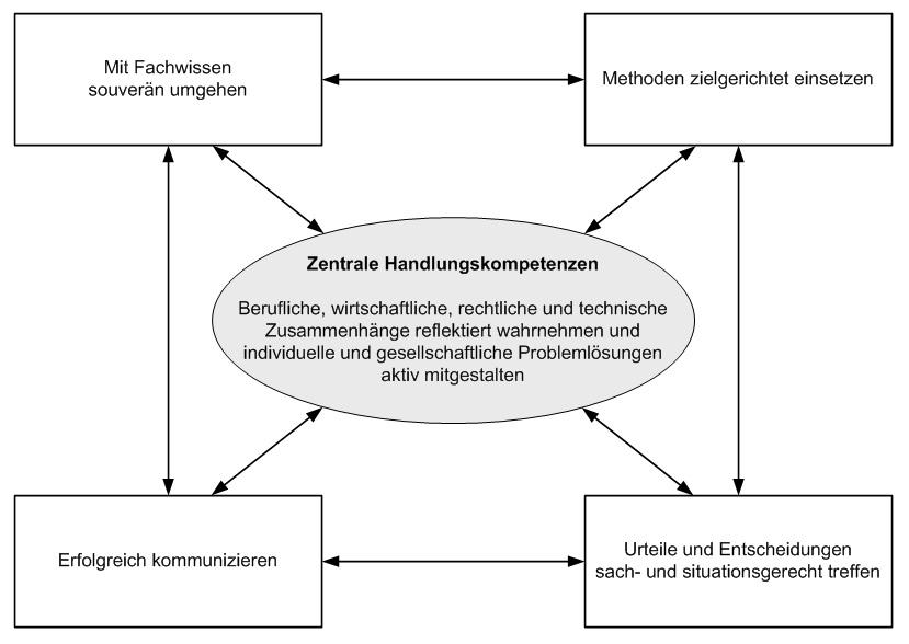 Kompetenzmodell