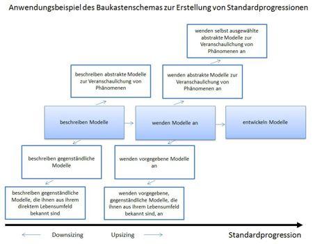 Baukastenschema Standards Beispiel
